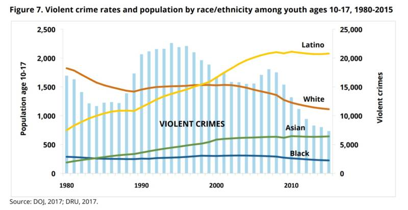 A graph in the Center on Juvenile and Criminal Justice report shows California's demographic changes and crime rates since 1980.