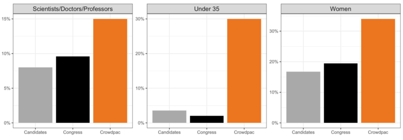 Crowdpac data indicates diversity in candidates.
