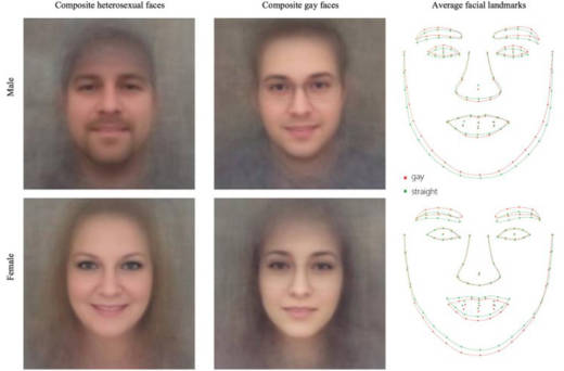 Composite faces built by averaging faces classified as most and least likely to be gay by a computer.