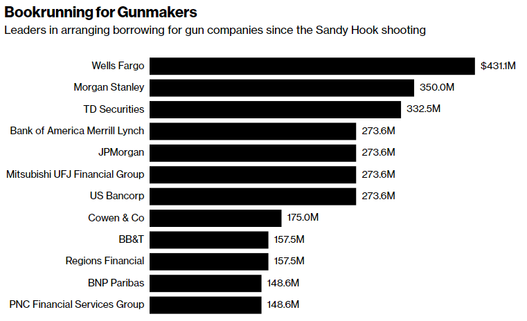 Note: Includes bonds and loans issued by American Outdoor Brands, Remington Outdoor, Sturm Ruger and Vista Outdoor since Dec. 14, 2012. (Via Bloomberg)