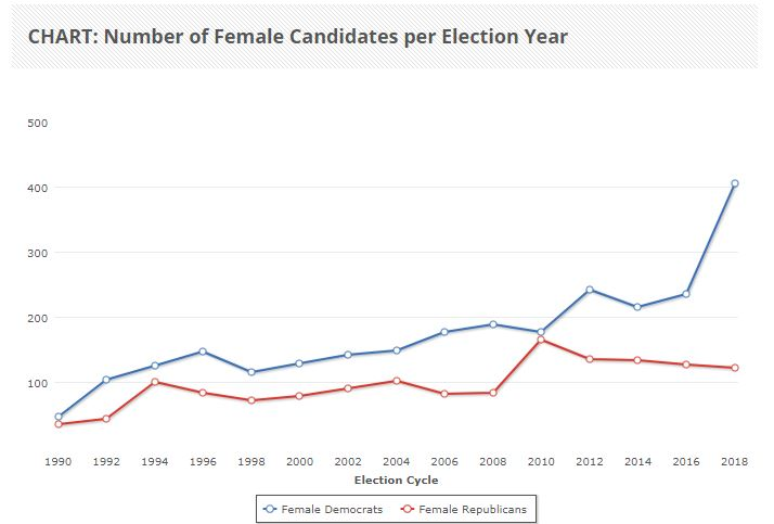 This graph shows the number of women who've filed to run for federal office.