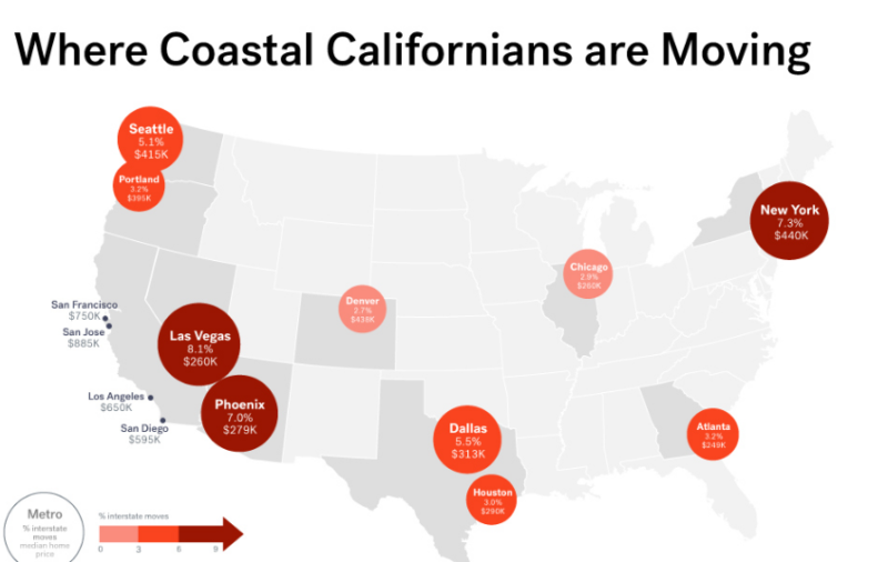 Las Vegas, New York and Phoenix are the top destinations for coastal Californians finding new jobs in cheaper markets, according to U.S. Census Bureau data analyzed by the real estate site Trulia.
