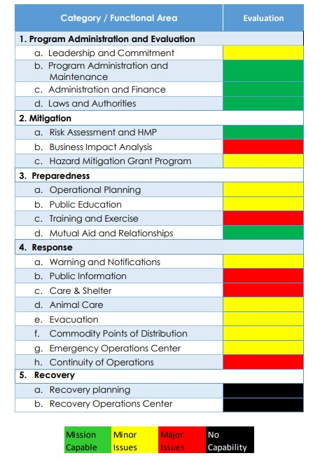 This chart from Sonoma County's internal review of its emergency preparedness summarizes the internal staff assessment of the county's current emergency management program capabilities based on categories identified in the Emergency Management Accreditation Program (EMAP).
