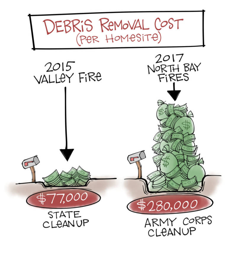 Cleaning Up: Inside the Wildfire Debris Removal Job That Cost