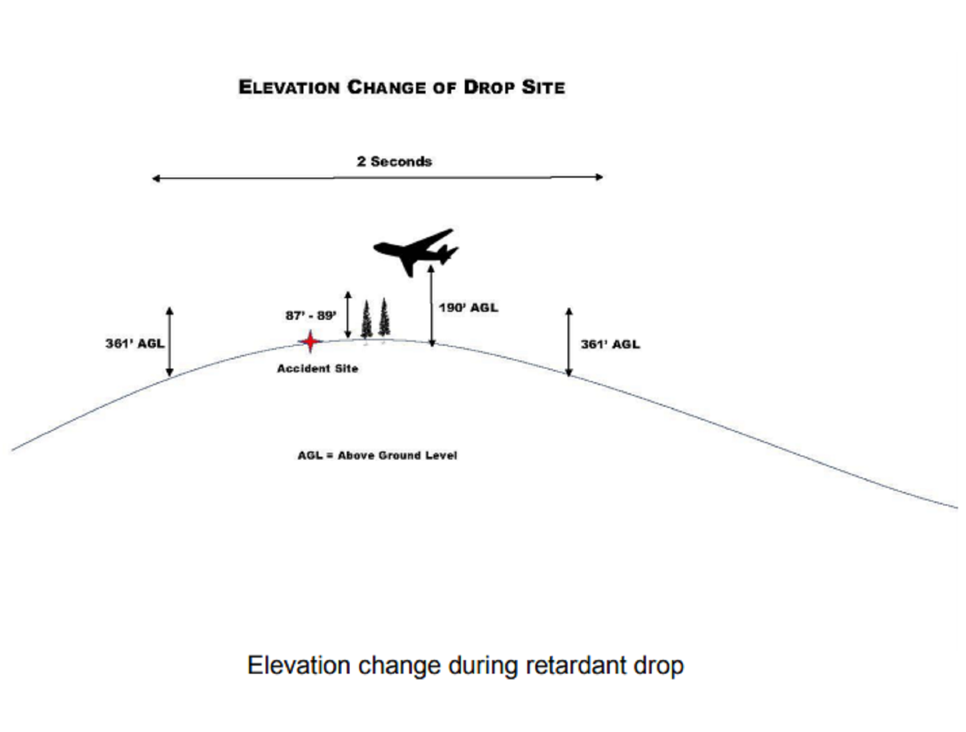 An illustration of the sequence of events that led to a Boeing 747 flying 100 feet above the treetops while releasing a load of fire retardant.