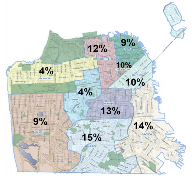 Family violence calls to the San Francisco Emergency Management Department between July, 2015 and June, 2016 by police district. The Bayview has the second-highest percentage.