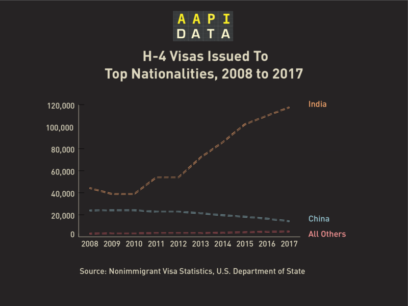 """The predominance of Indians in both is quite remarkable, but it is also telling that the number of total EADs granted from 2015-17 was much smaller than the H-4 visas granted during the same period,"" says Karthick Ramakrishnan, Professor of Political Science and Public Policy."