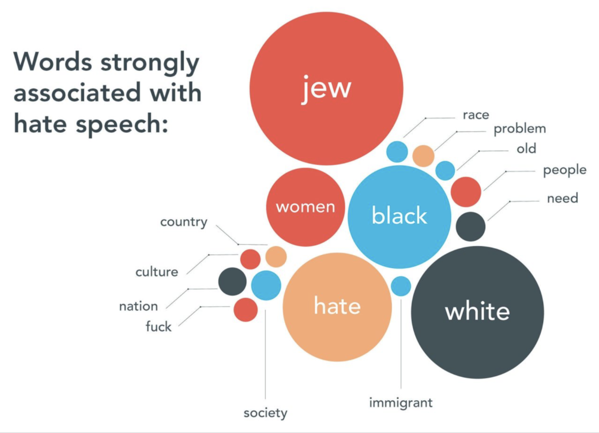 Why It's So Hard to Scrub Hate Speech Off Social Media