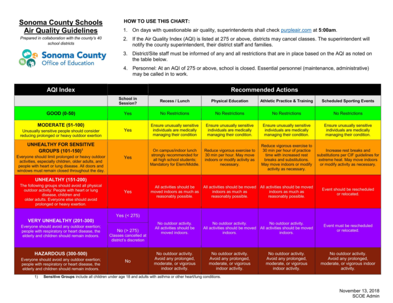 Sonoma County's Office of Education released school closure guidelines for poor air quality on Tuesday, Nov. 13.