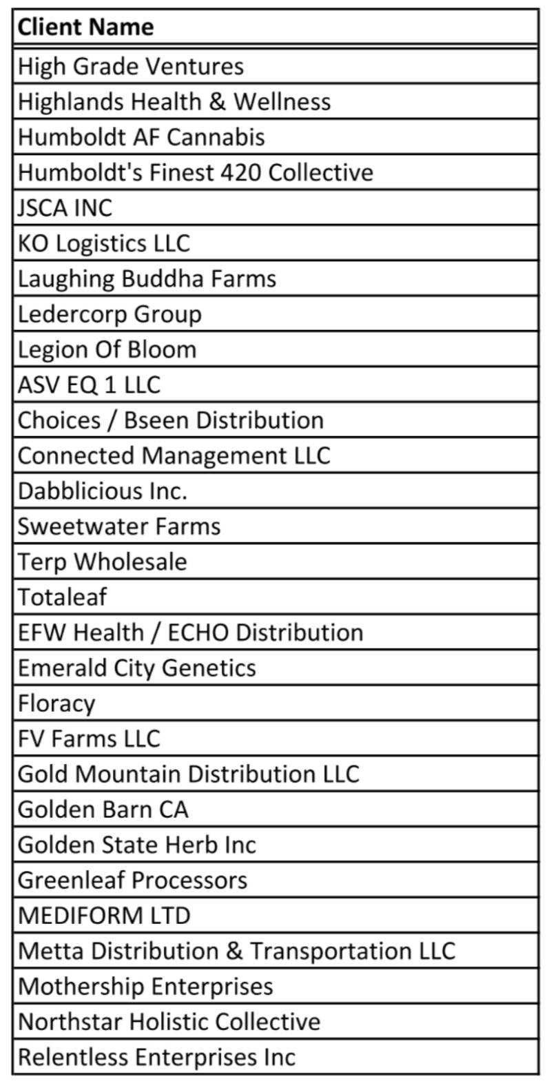29 companies have been named in the recall.