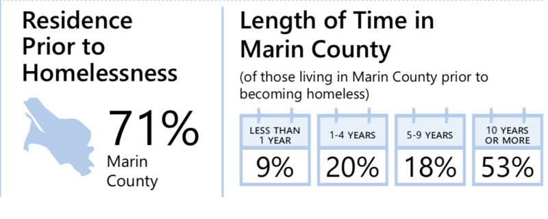 Mark Shotwell of the Ritter Center in San Rafael said there are many different reasons why people become homeless in Marin County, but most homeless people are locals.
