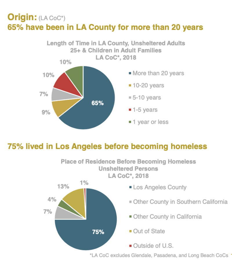 Los Angeles County has the largest homeless population by far of any county in California.