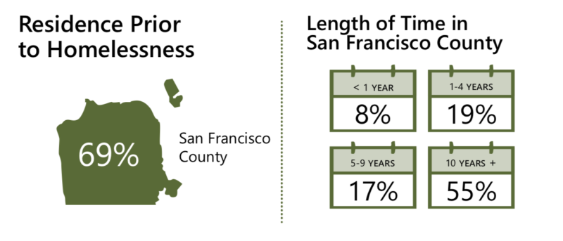 In 2017, 69% of respondents reported they were living in San Francisco at the time they most recently became homeless. This is similar to the survey findings in 2015.