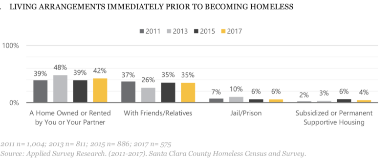 Many of the people surveyed in Santa Clara County in recent years said they were new to homelessness.