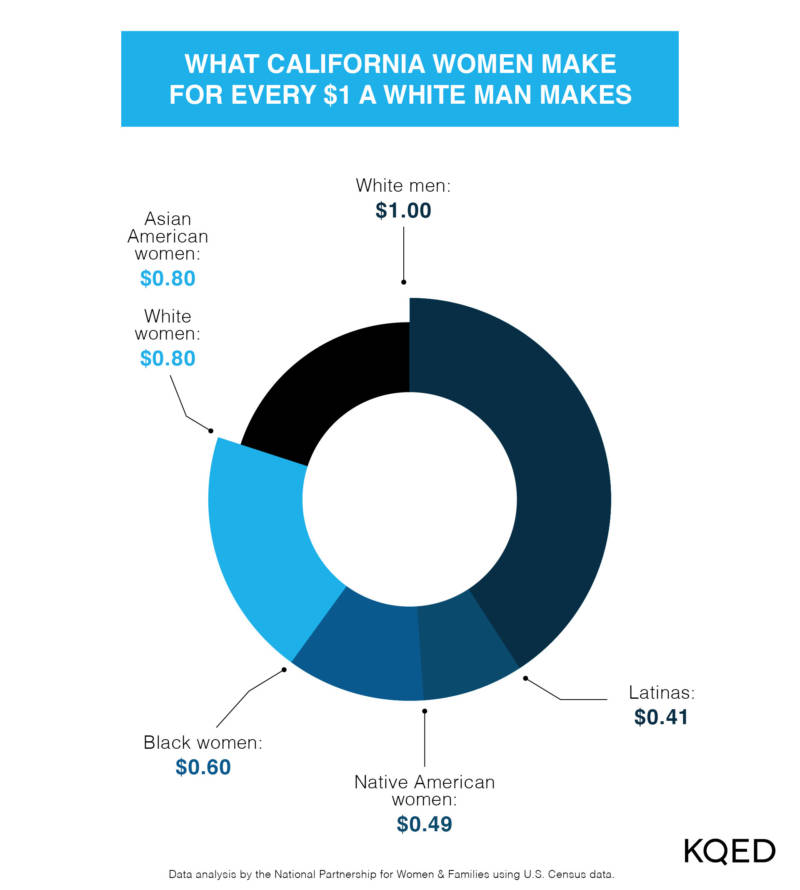 Those gaps amount to yearly lost earnings in the thousands of dollars for women: $44,500 for Latinas, $39,000 for Native Americans, $31,000 for blacks, $21,500 for Asian Americans, and $15,100 for white, non-Hispanics. Data analysis by the National Partnership for Women & Families using U.S. Census data from 2017 and 2018.