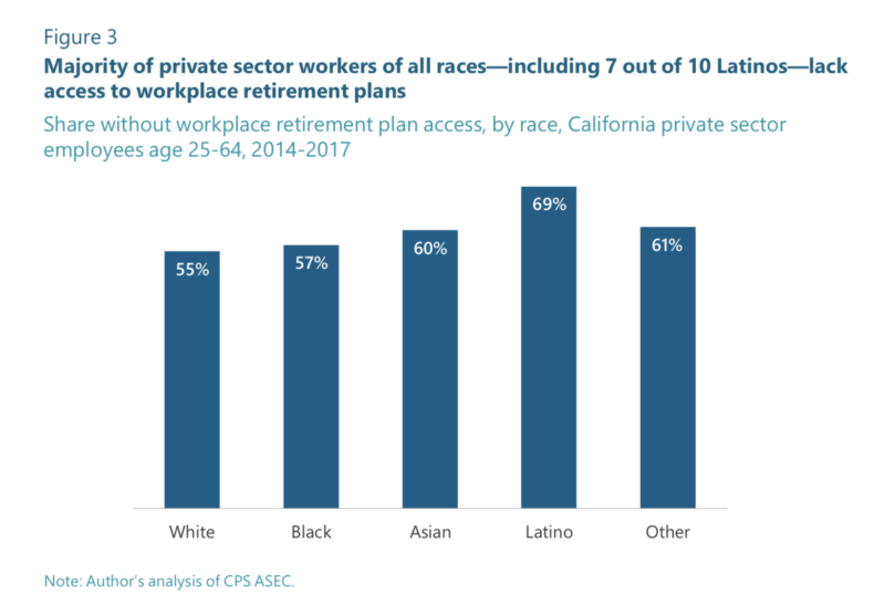 A majority of California private-sector workers do not have access to a retirement plan.