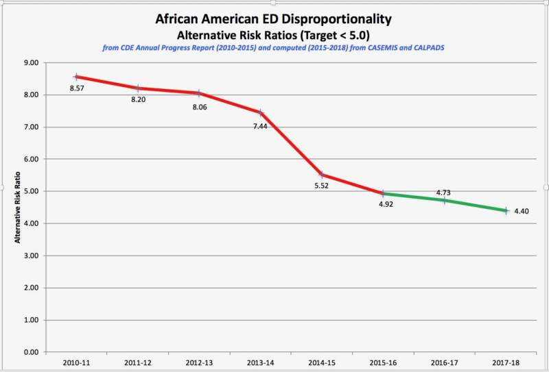 "In 2010, black students at SF Unified School District were 8.5 times more likely than non-black students to be labeled ""emotionally disturbed."" Today, that's down to about four times more likely."