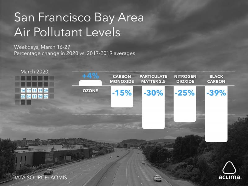 A graph showing air pollutant levels in the Bay Area. They are down when compared to averages from previous years.
