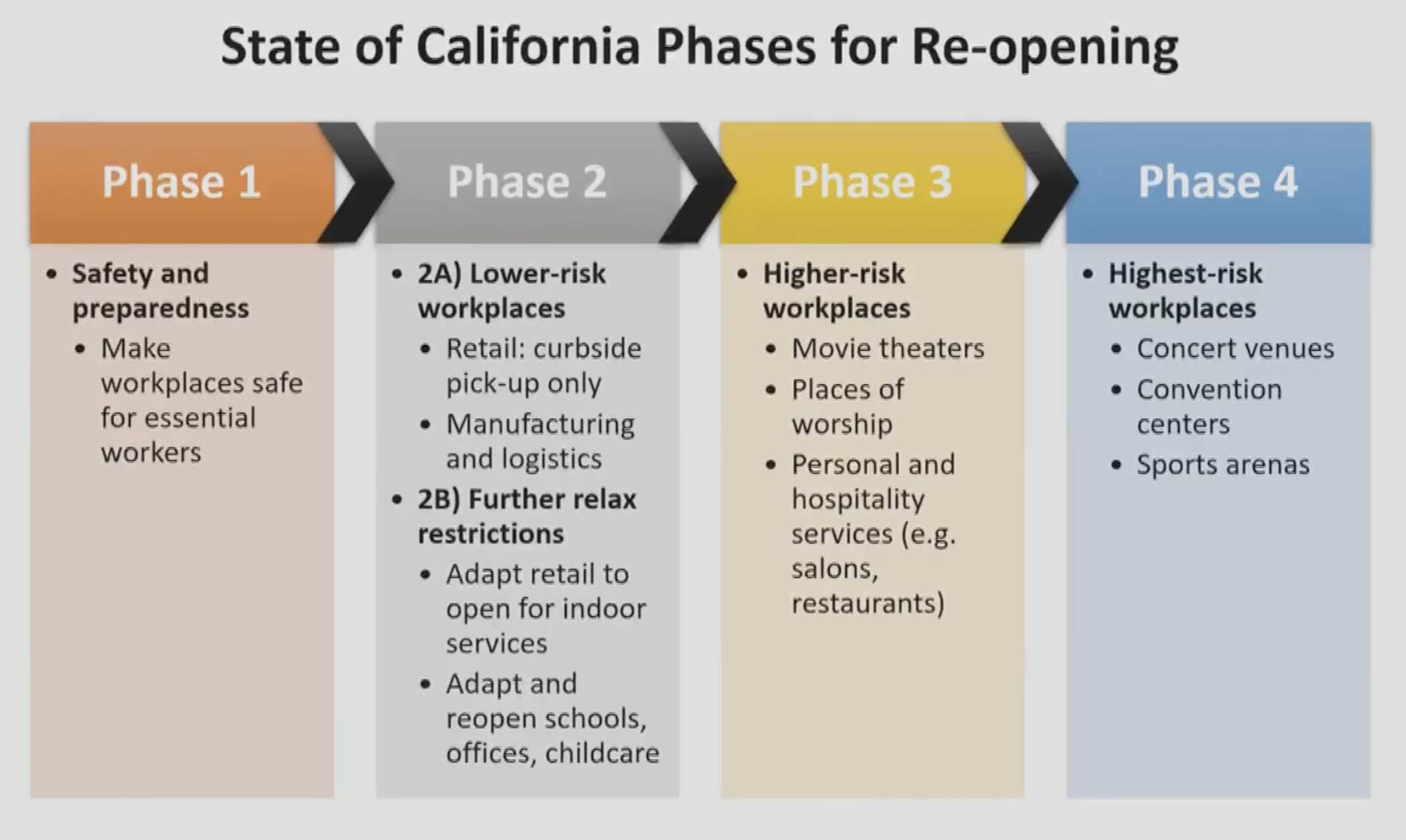 Gov. Gavin Newsom's roadmap for reopening.