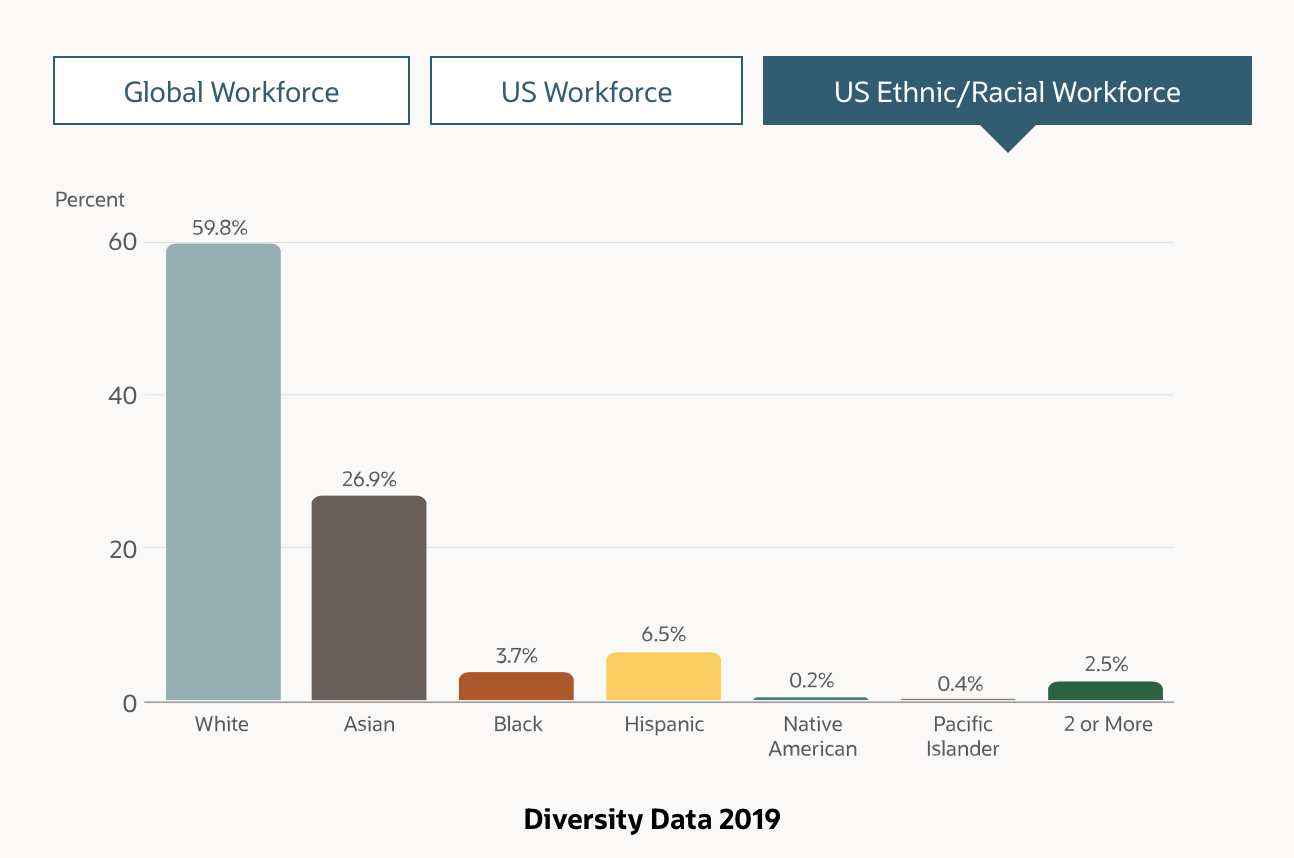 The most recent diversity report for Oracle, the largest tech employer in San Mateo County, reflects industry trends.