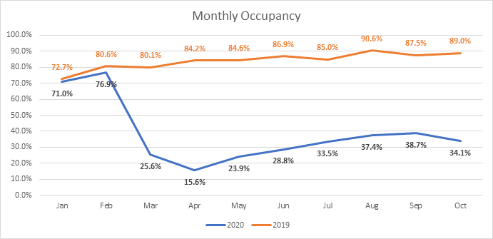 Hotel monthly occupancy data from SF Travel.