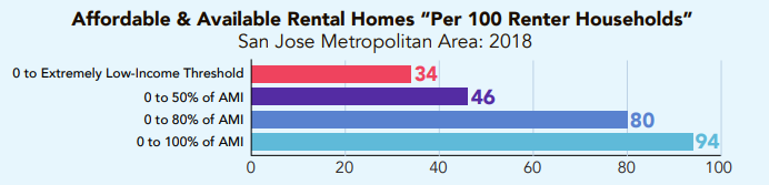 The shortage of extremely low-income housing is higher than for any other income group in the San Jose metro area, with just 34 affordable and available homes for every 100 extremely low income households, according to the National Low Income Housing Coalition.