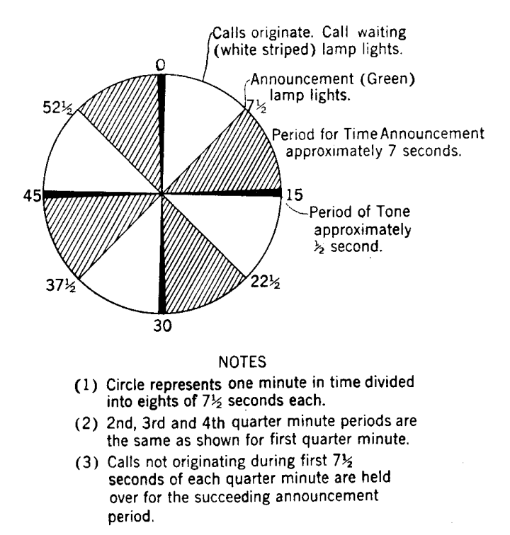 A diagram showing when an operator when read the time each minute.