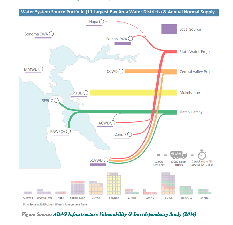 Graphic showing where bay area water districts get their water.
