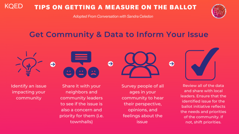 """A graphic titled """"Get Community & Data to Inform Your Issue,"""" with 4 steps that are covered in the article."""
