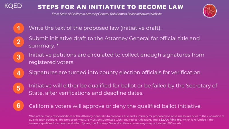 """A graphic titled """"Steps for an initiative to become law"""" with 6 steps available at Rob Bonta's Ballot Initiative website."""