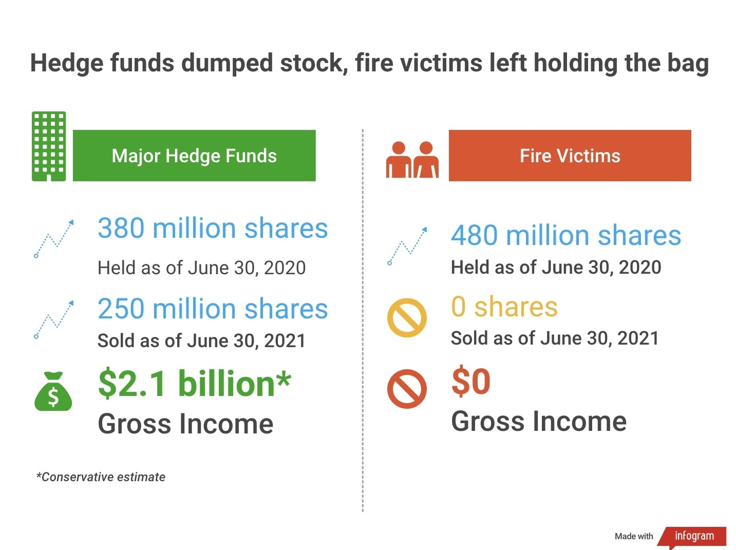 A graphic describes statistics for hedge funds that profited $2.1 billion in gross income while fire victims had $0 in gross income. Hedge funds sold 250 million shares of PG&E whereas fire victims kept 480 million shares.