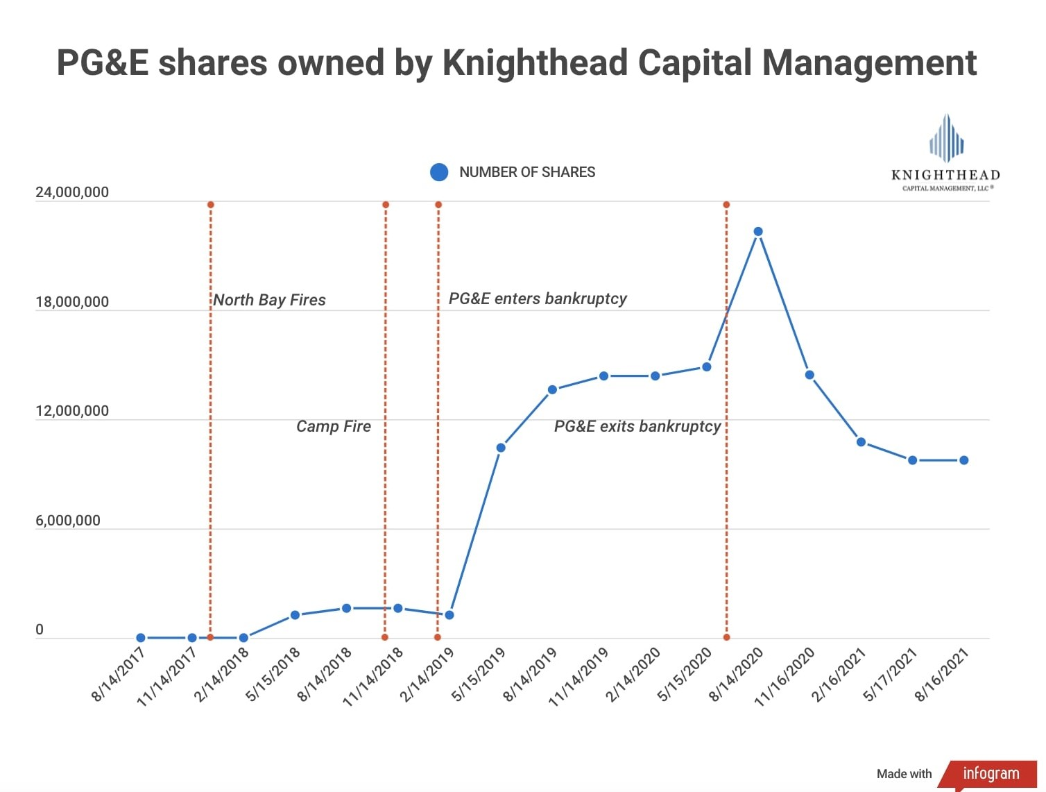 A graphic shows PG&E shares owned by Knighthead Capital Management from 2017 to 2021, with shares peaking after PG&E exits bankruptcy, particularly in August 2020.