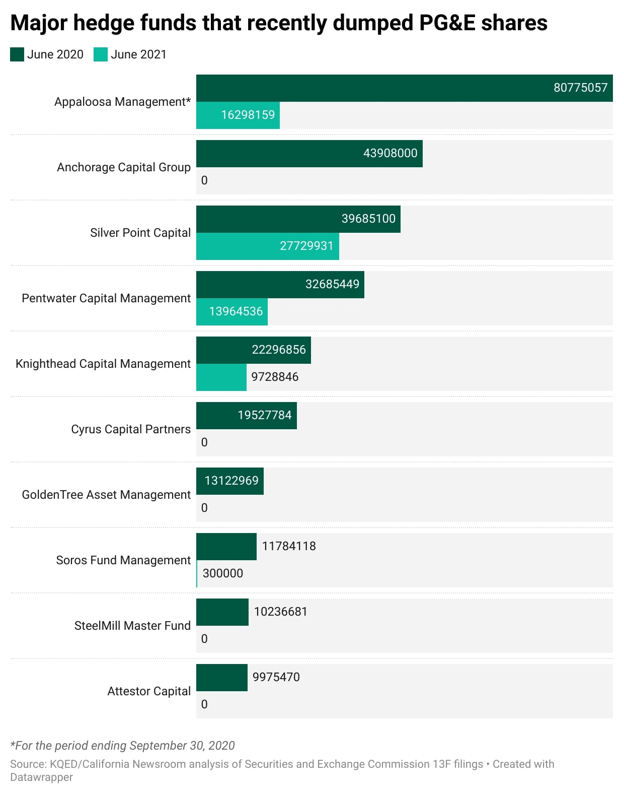 A graphic shows various hedge funds dumping PG&E shares, including Appaloosa Management, Anchorage Capital Group, and others.