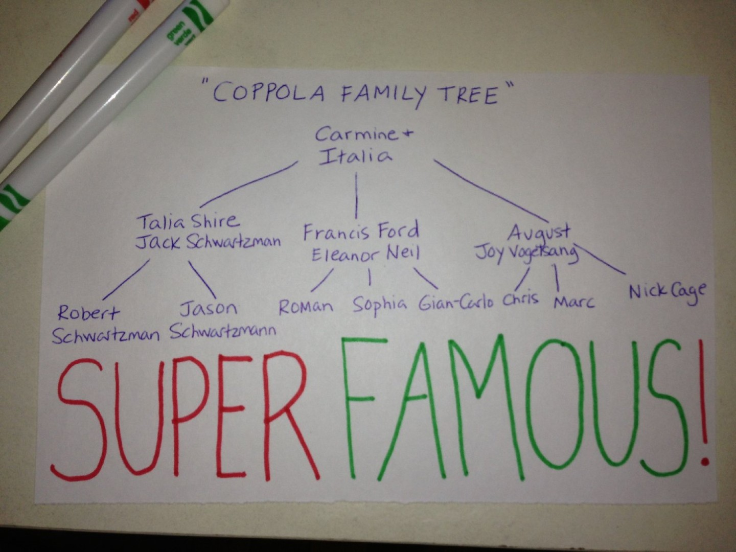 Who's Who and From Who of the Coppola Family