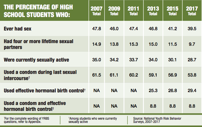 Figures from the CDC regarding sexual activity amongst high school students.