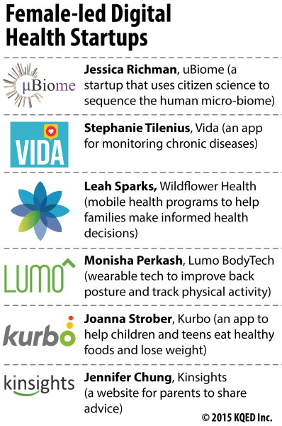 6 female-led digital health startups to watch