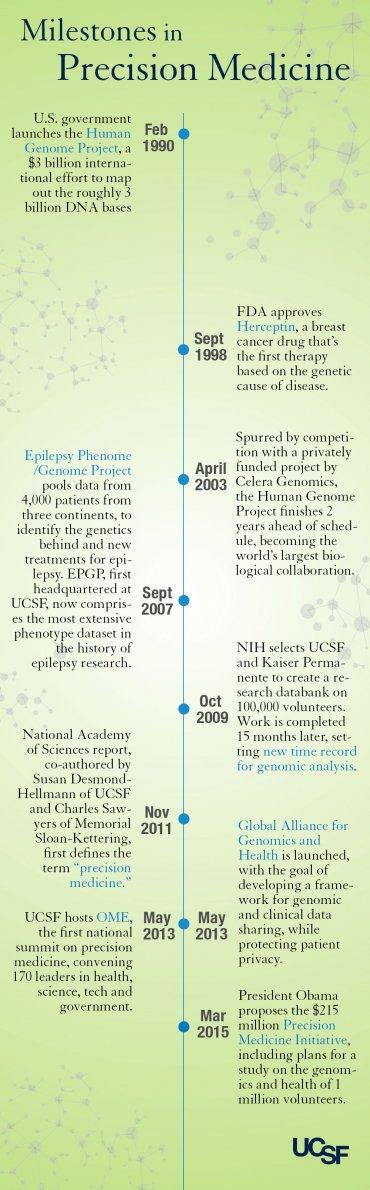 A timeline of precision medicine milestones