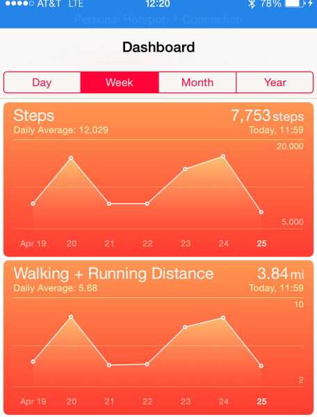 A snapshot of my activities from the Apple Health app