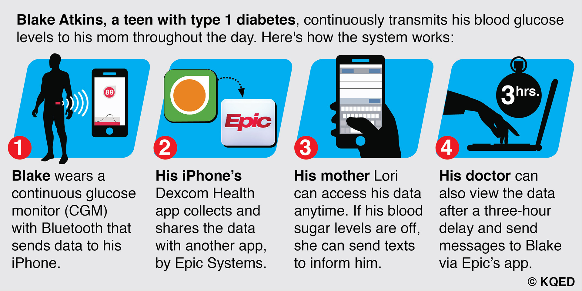 How data flows from Blake's continuous glucose monitor to his mobile phone, and from there, to his caregivers.