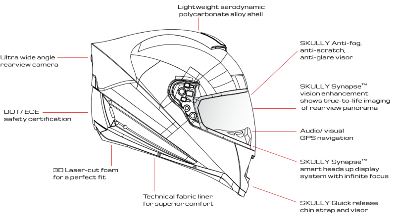 A diagram of the technology inside the Skully helmet.