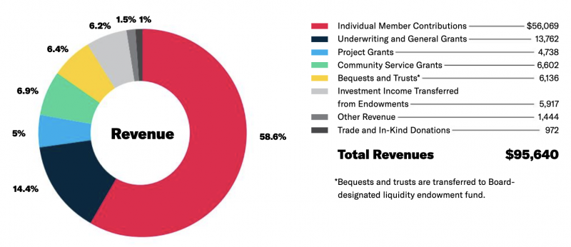 2020 KQED Revenues Pie Chart