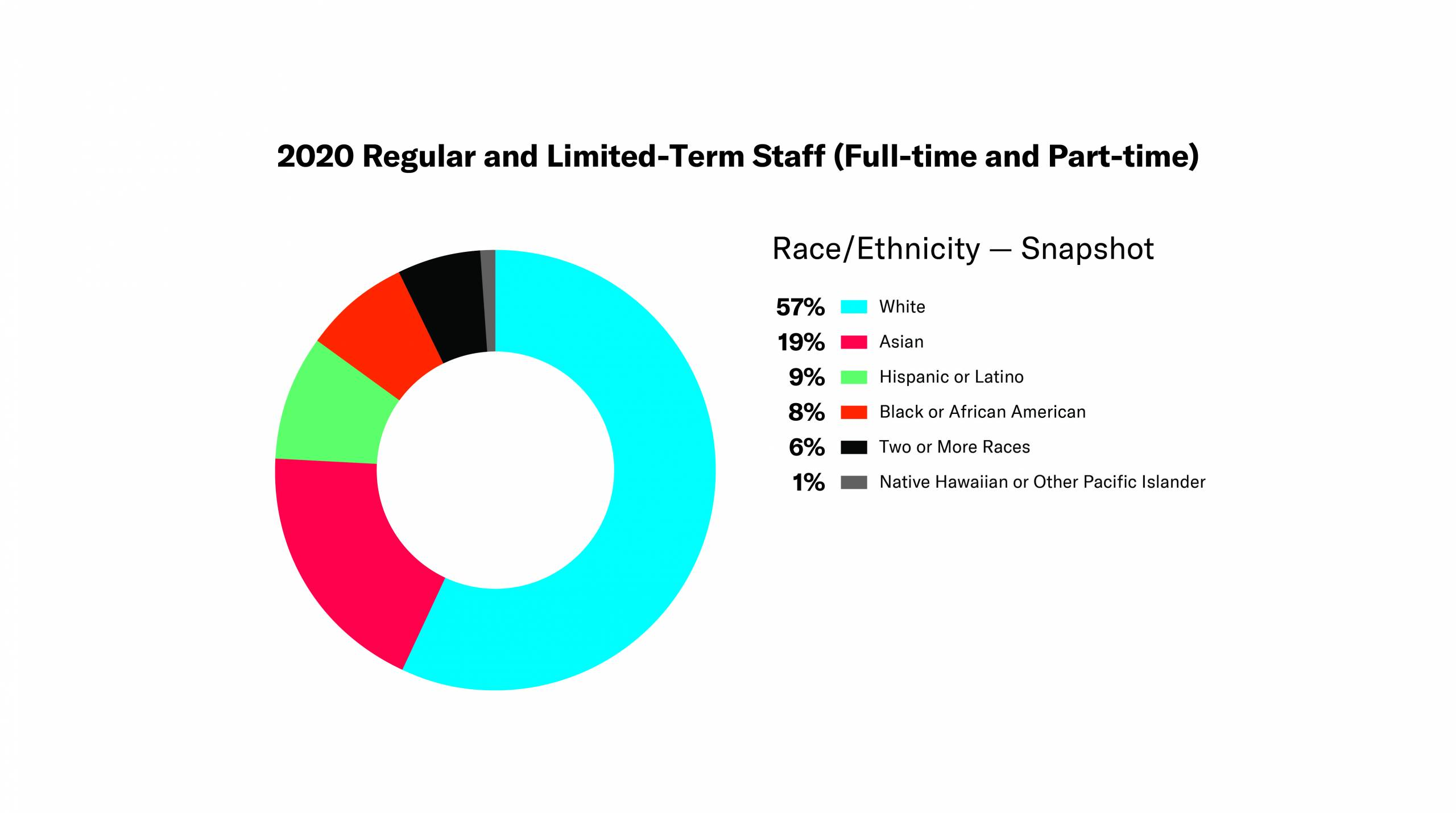 Donut chart - 2020 Regular and Limited-Term Staff (Full-time and Part-time) - Race/Ethnicity Snapshot