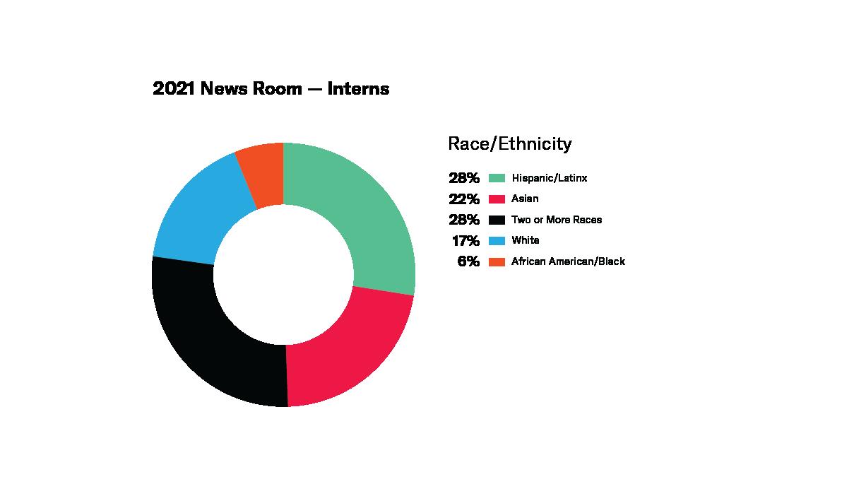 Donut chart - Newsroom Interns Race/Ethnicity