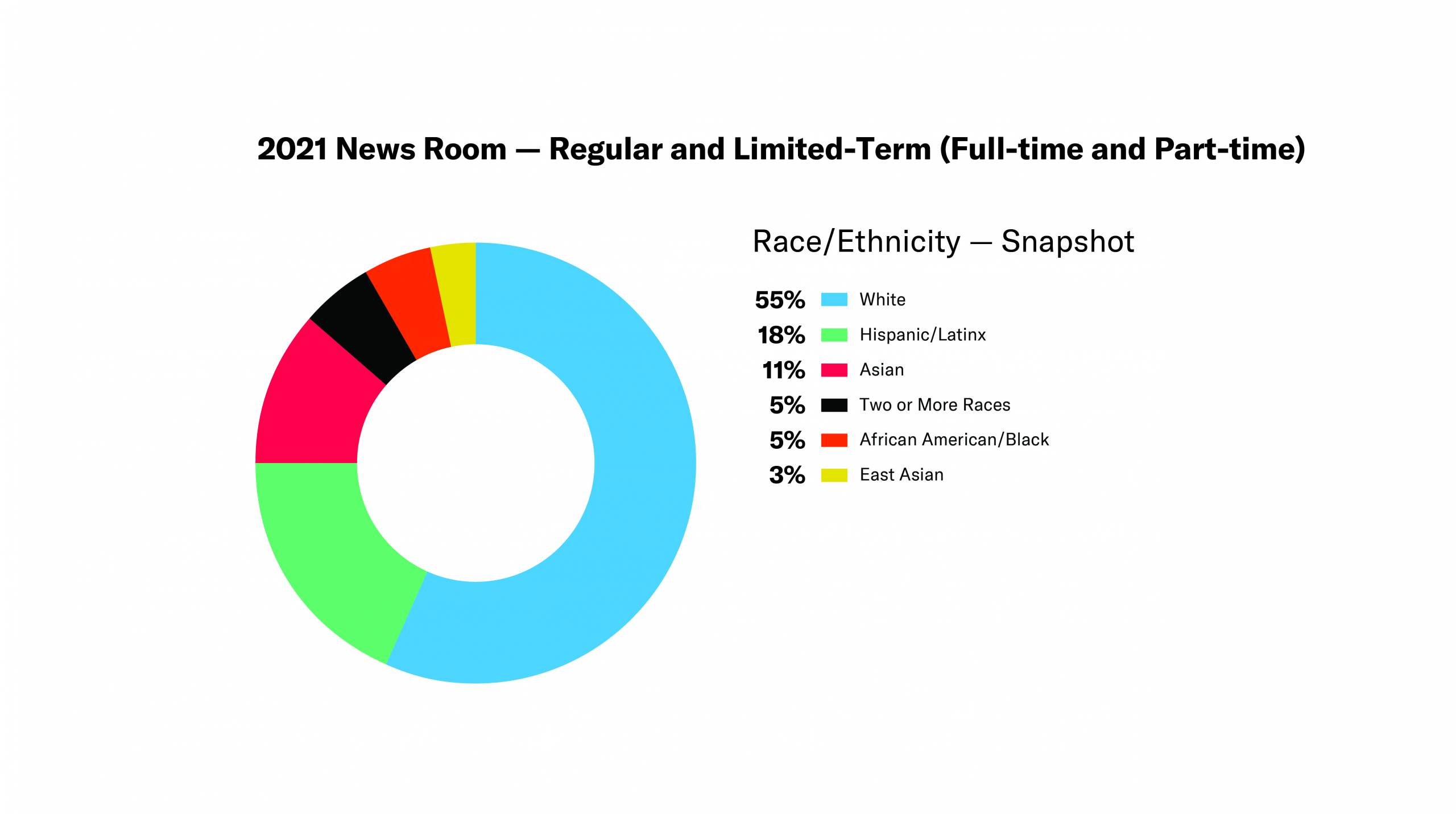 Donut Chart - 2021 News Room — Regular and Limited-Term (Full-time and Part-time) - Race/ethnicity snapshot