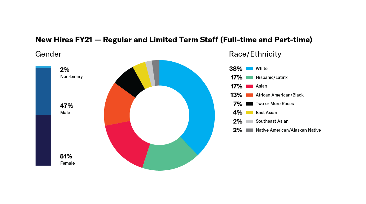 Donut chart - race ethnicity data new hires FY21 and bar chart - gender data