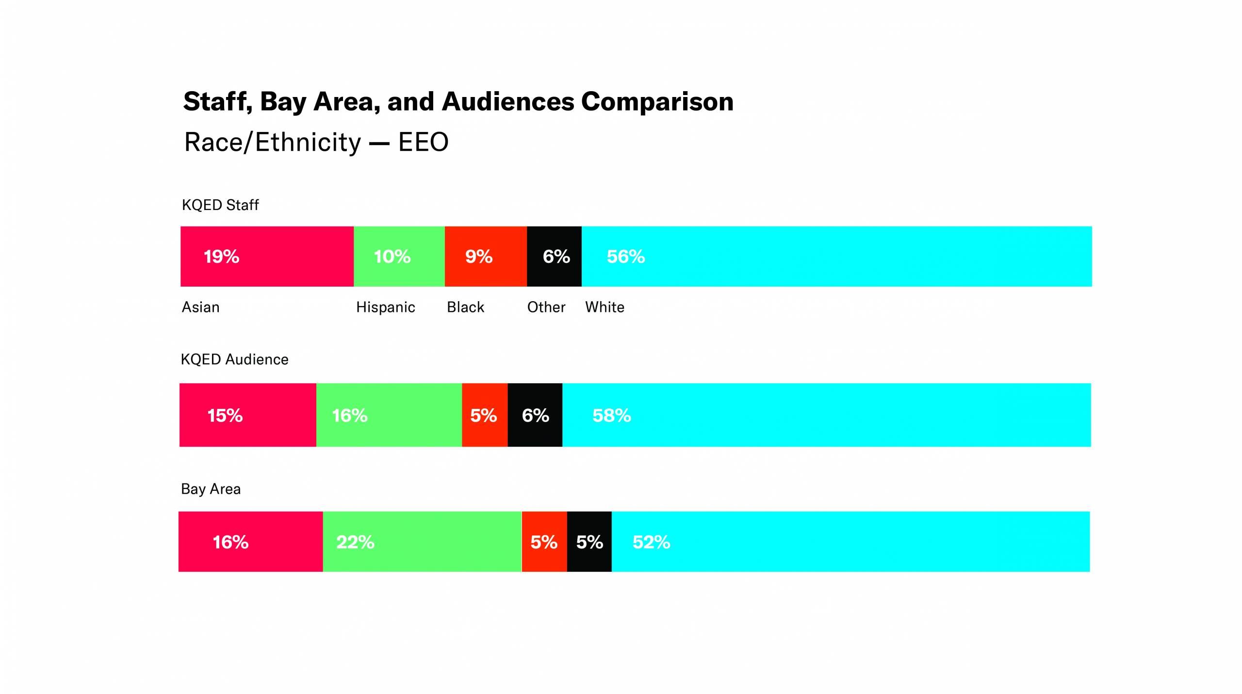 Horizontal Bar Chart - Staff, Bay Area, and Audiences Comparison - Race/ethnicity