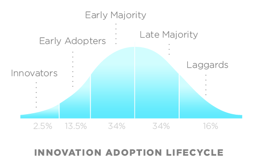 A graph of Everett Rogers Technology Adoption Lifecycle model. Drawn in OmniGraffle and then trimmed in Apple Preview