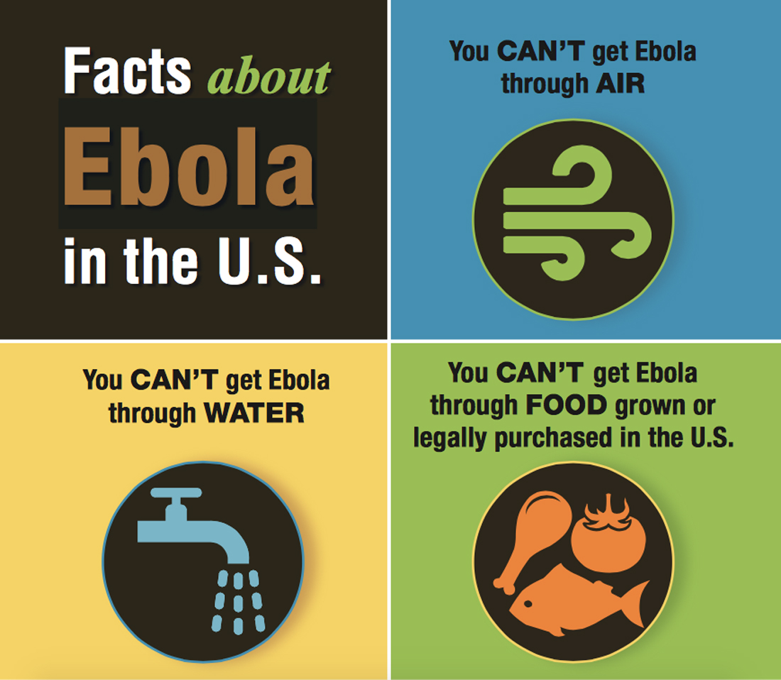 Facts about Ebola in the U.S., 2014; courtesy the CDC