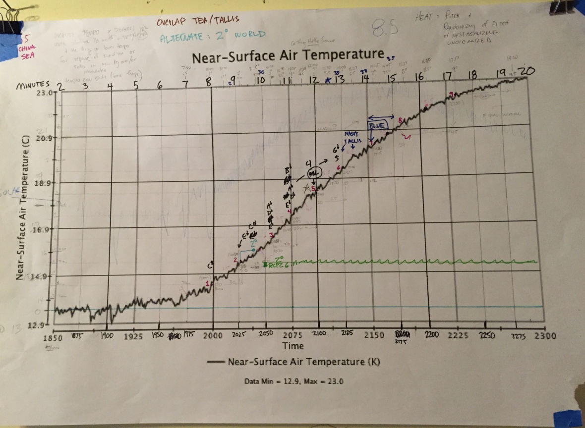 Near surface air temperatures graph used for the Climate Music Project