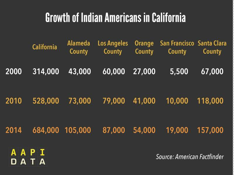According to the US Census, more than 350,000 Indians moved to California in the last 15 years – many of them South Indians – most of them to Santa Clara and Alameda Counties.